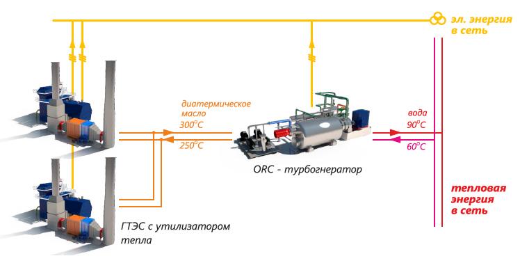 Увеличение КПД для ГТЭС