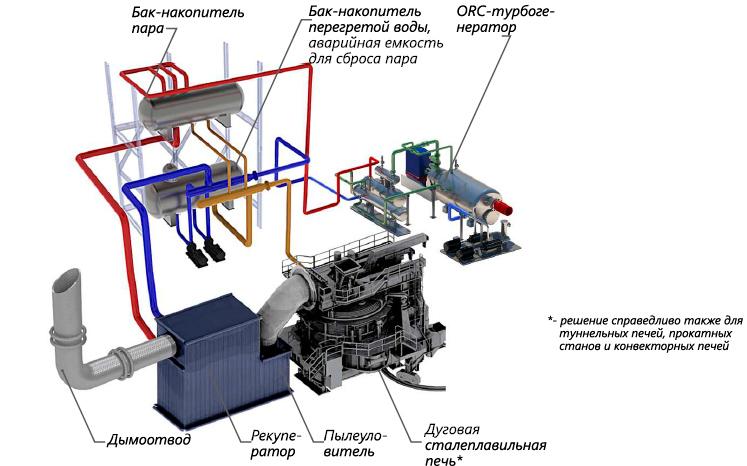 Утилизация тепла от металлургических производств