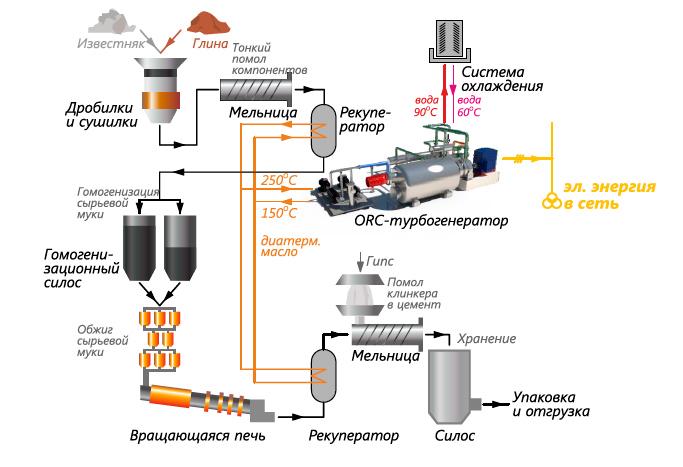 Утилизация тепла от цементных и стекольных производств